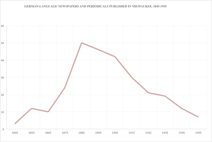 Graph showcasing the number of German-language newspapers and periodicals published in Milwaukee from 1845-1955.